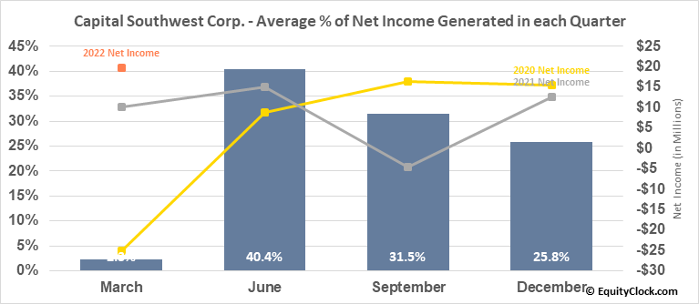 Capital Southwest Corp. (NASD:CSWC) Net Income Seasonality