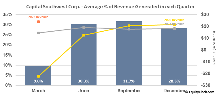 Capital Southwest Corp. (NASD:CSWC) Revenue Seasonality