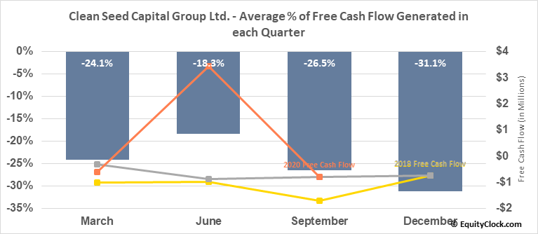 Clean Seed Capital Group Ltd. (TSXV:CSX.V) Free Cash Flow Seasonality