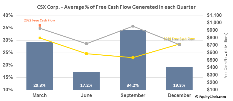 CSX Corp. (NASD:CSX) Free Cash Flow Seasonality