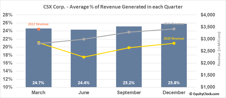 CSX Corp. (NASD:CSX) Revenue Seasonality