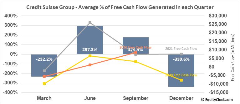 Credit Suisse Group (NYSE:CS) Free Cash Flow Seasonality