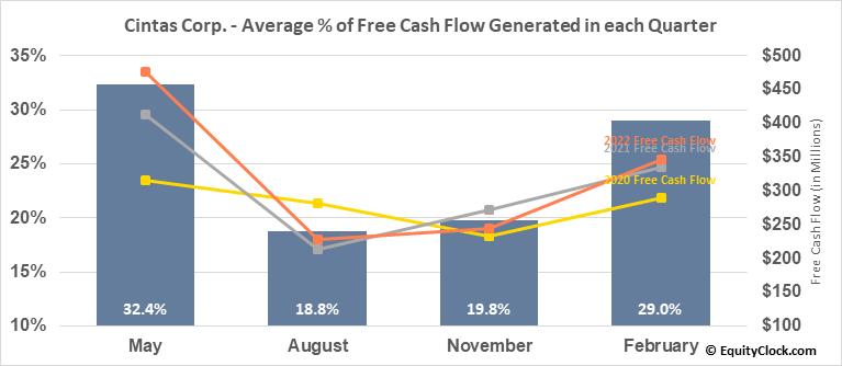 Cintas Corp. (NASD:CTAS) Free Cash Flow Seasonality