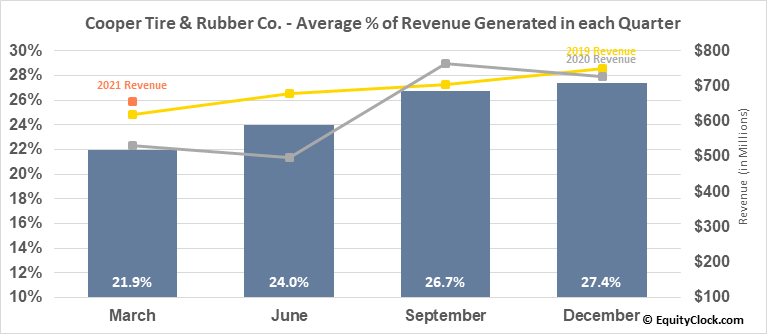 Cooper Tire & Rubber Co. (NYSE:CTB) Revenue Seasonality