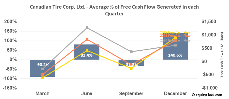 Canadian Tire Corp, Ltd. (TSE:CTC/A.TO) Free Cash Flow Seasonality