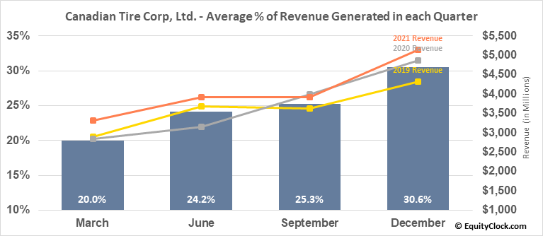 Canadian Tire Corp, Ltd. (TSE:CTC/A.TO) Revenue Seasonality