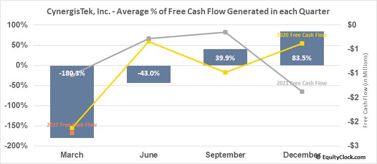 CynergisTek, Inc. (AMEX:CTEK) Free Cash Flow Seasonality