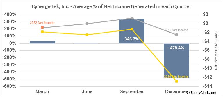 CynergisTek, Inc. (AMEX:CTEK) Net Income Seasonality