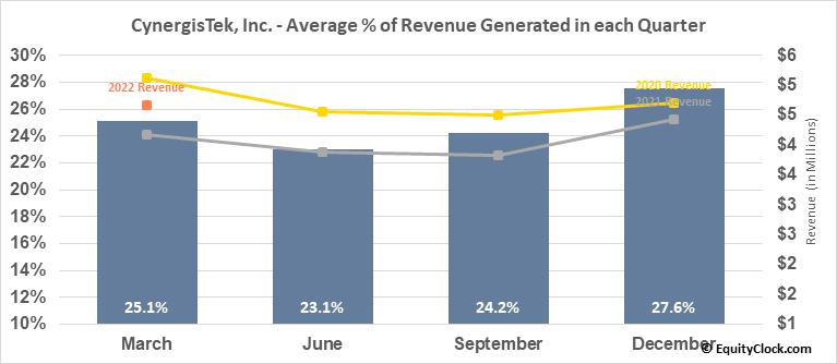 CynergisTek, Inc. (AMEX:CTEK) Revenue Seasonality