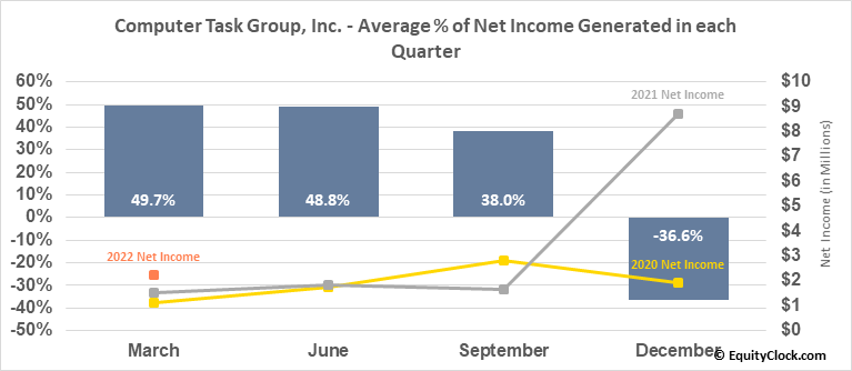 Computer Task Group, Inc. (NASD:CTG) Net Income Seasonality