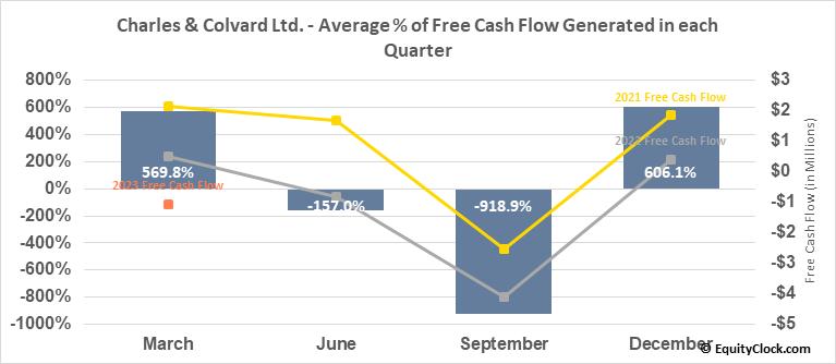 Charles & Colvard Ltd. (NASD:CTHR) Free Cash Flow Seasonality