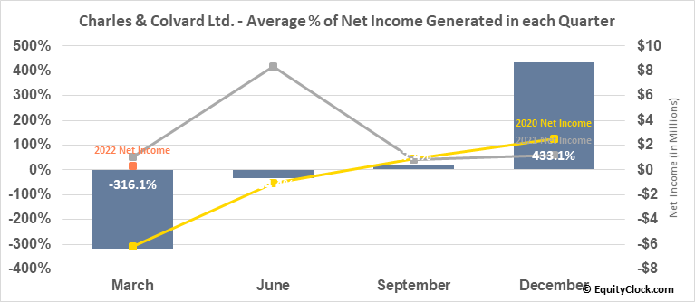Charles & Colvard Ltd. (NASD:CTHR) Net Income Seasonality