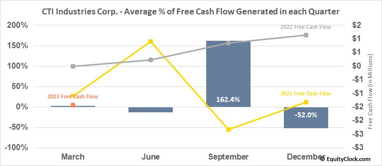 CTI Industries Corp. (NASD:CTIB) Free Cash Flow Seasonality