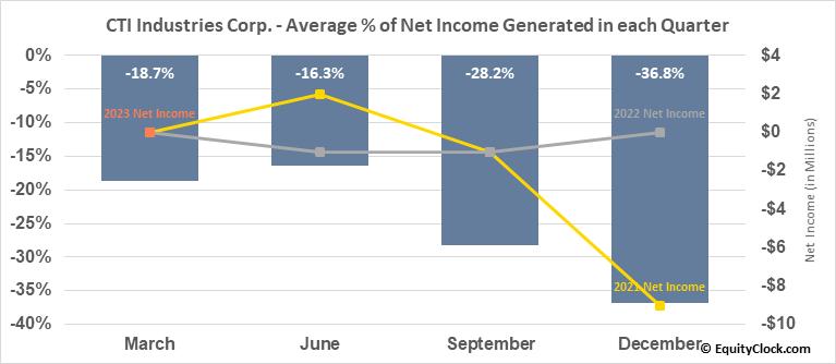 CTI Industries Corp. (NASD:CTIB) Net Income Seasonality