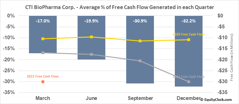 Cell Therapeutics, Inc. (NASD:CTIC) Free Cash Flow Seasonality