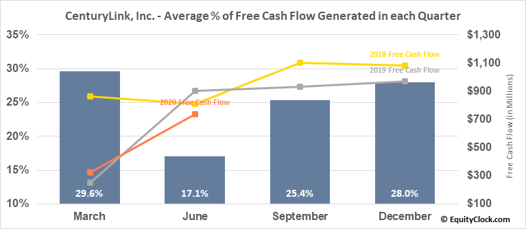 CenturyLink, Inc. (NYSE:CTL) Free Cash Flow Seasonality