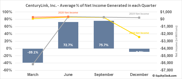 CenturyLink, Inc. (NYSE:CTL) Net Income Seasonality