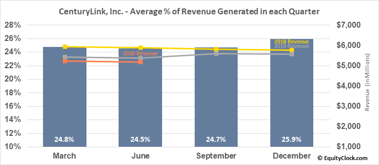 CenturyLink, Inc. (NYSE:CTL) Revenue Seasonality