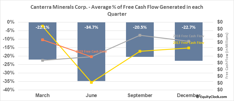 Canterra Minerals Corp. (TSXV:CTM.V) Free Cash Flow Seasonality