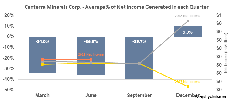 Canterra Minerals Corp. (TSXV:CTM.V) Net Income Seasonality