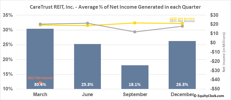 CareTrust REIT, Inc. (NASD:CTRE) Net Income Seasonality