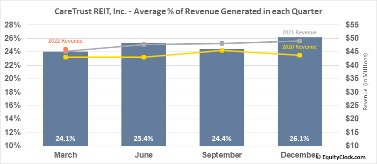 CareTrust REIT, Inc. (NASD:CTRE) Revenue Seasonality