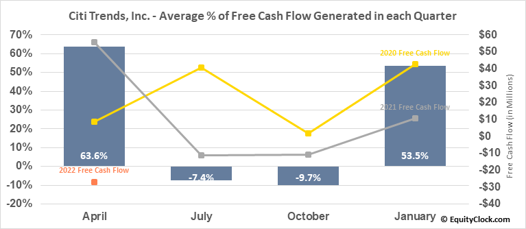 Citi Trends, Inc. (NASD:CTRN) Free Cash Flow Seasonality