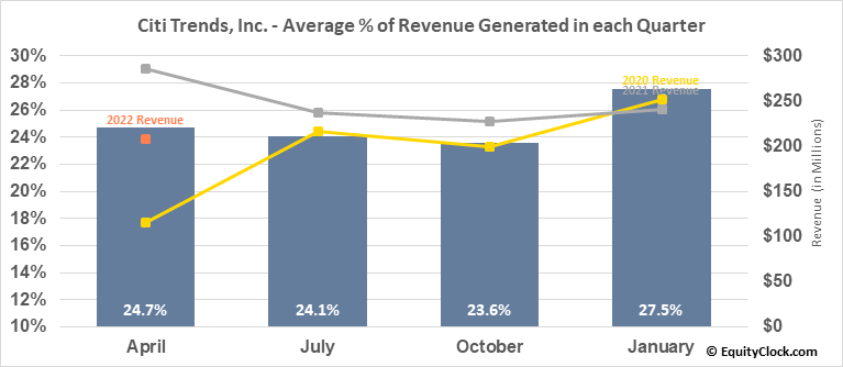 Citi Trends, Inc. (NASD:CTRN) Revenue Seasonality