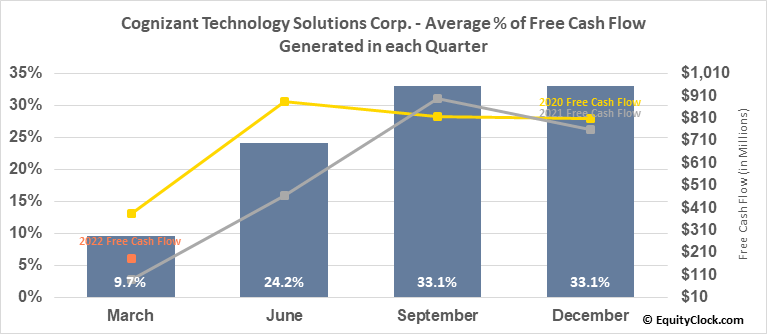 Cognizant Technology Solutions Corp. (NASD:CTSH) Free Cash Flow Seasonality