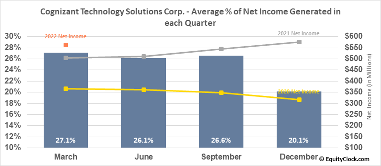 Cognizant Technology Solutions Corp. (NASD:CTSH) Net Income Seasonality