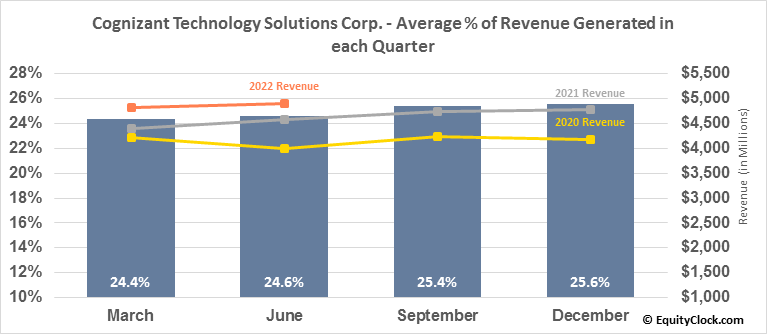 Cognizant Technology Solutions Corp. (NASD:CTSH) Revenue Seasonality