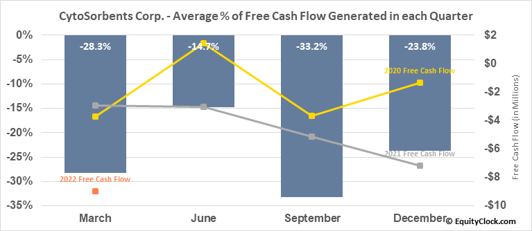 CytoSorbents Corp. (NASD:CTSO) Free Cash Flow Seasonality