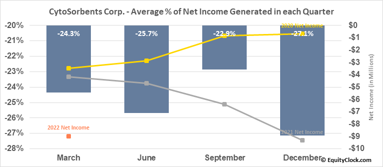 CytoSorbents Corp. (NASD:CTSO) Net Income Seasonality