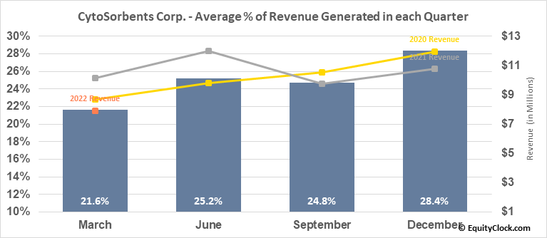 CytoSorbents Corp. (NASD:CTSO) Revenue Seasonality