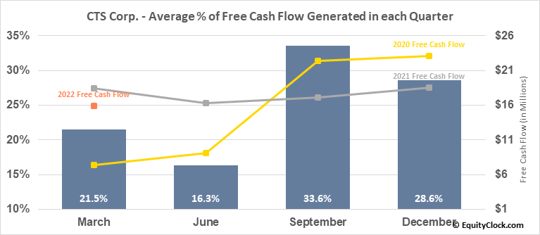 CTS Corp. (NYSE:CTS) Free Cash Flow Seasonality