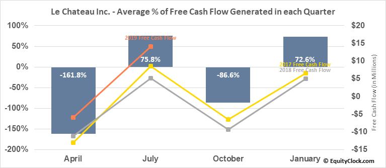 Le Chateau Inc. (TSXV:CTU.V) Free Cash Flow Seasonality