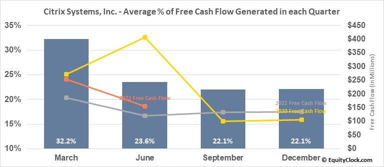 Citrix Systems, Inc. (NASD:CTXS) Free Cash Flow Seasonality