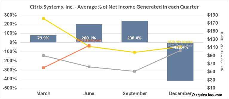 Citrix Systems, Inc. (NASD:CTXS) Net Income Seasonality