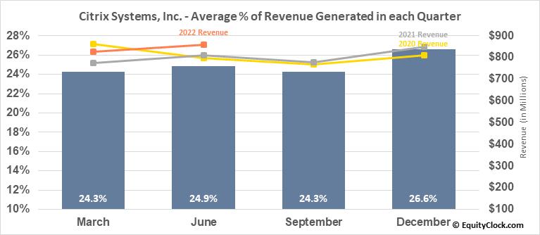 Citrix Systems, Inc. (NASD:CTXS) Revenue Seasonality