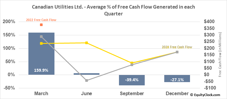 Canadian Utilities Ltd. (TSE:CU.TO) Free Cash Flow Seasonality