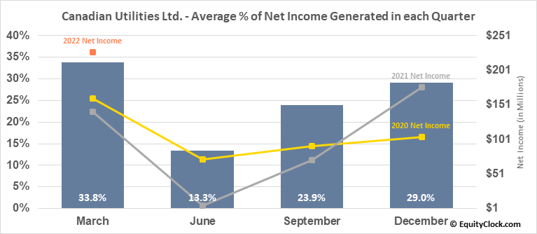 Canadian Utilities Ltd. (TSE:CU.TO) Net Income Seasonality