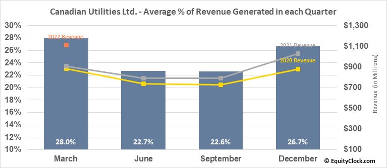 Canadian Utilities Ltd. (TSE:CU.TO) Revenue Seasonality