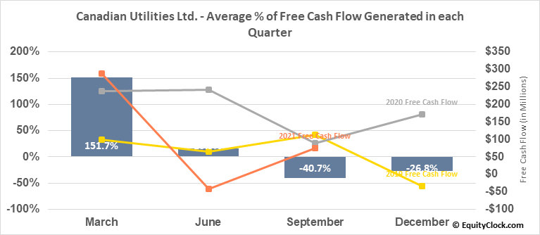 Canadian Utilities Ltd. (TSE:CU/X.TO) Free Cash Flow Seasonality