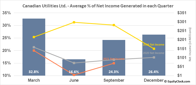 Canadian Utilities Ltd. (TSE:CU/X.TO) Net Income Seasonality