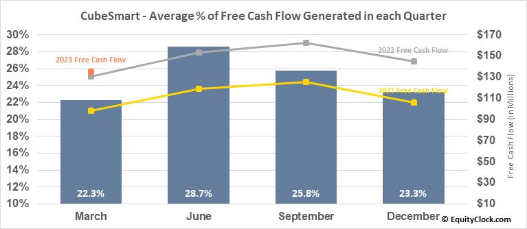 CubeSmart (NYSE:CUBE) Free Cash Flow Seasonality