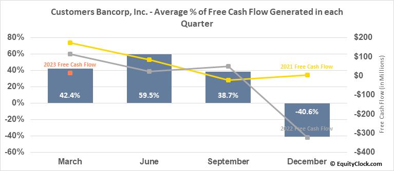 Customers Bancorp, Inc. (NYSE:CUBI) Free Cash Flow Seasonality