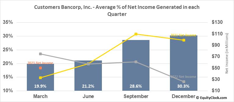 Customers Bancorp, Inc. (NYSE:CUBI) Net Income Seasonality