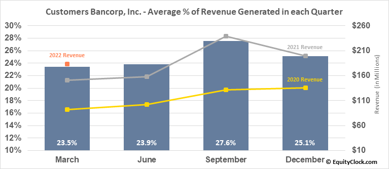 Customers Bancorp, Inc. (NYSE:CUBI) Revenue Seasonality