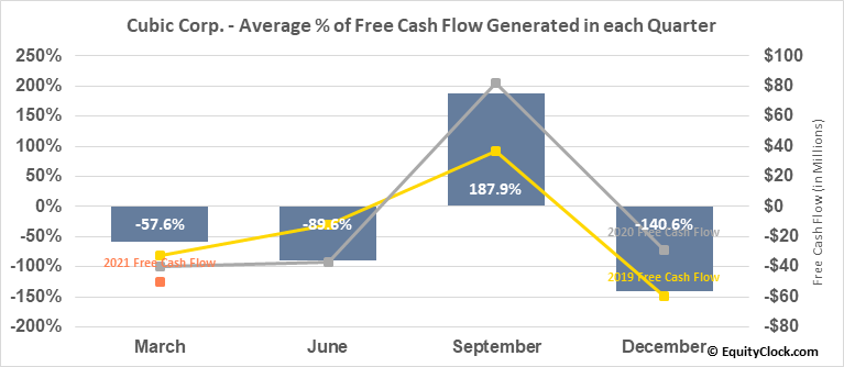 Cubic Corp. (NYSE:CUB) Free Cash Flow Seasonality