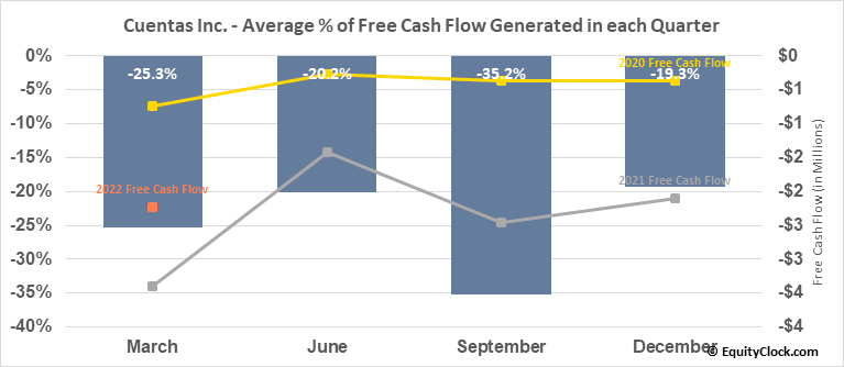 Cuentas Inc. (OTCMKT:CUEN) Free Cash Flow Seasonality